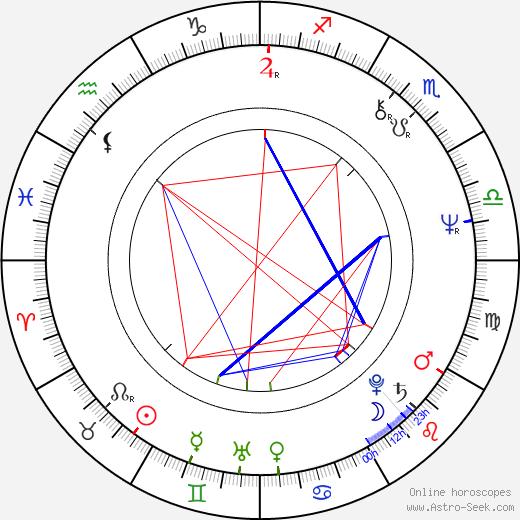 Richard Correll birth chart, Richard Correll astro natal horoscope, astrology