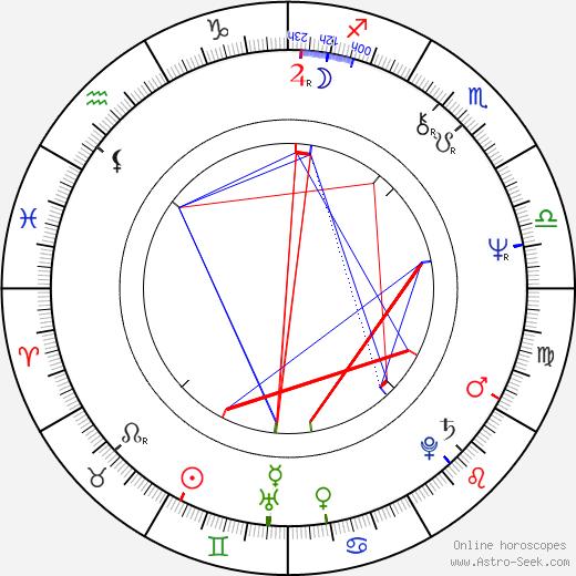 Richard Dembo astro natal birth chart, Richard Dembo horoscope, astrology