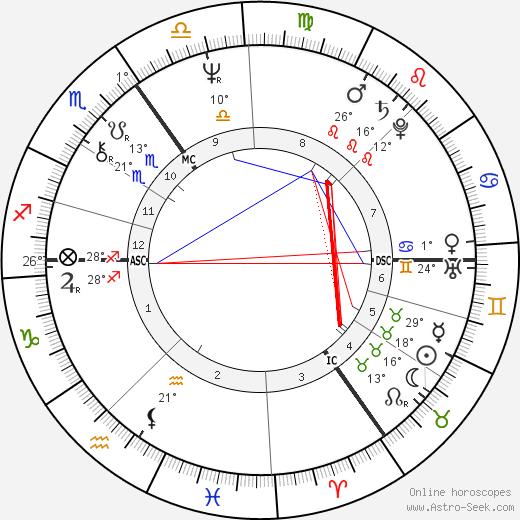 Robin Heath tema natale, biography, Biografia da Wikipedia 2020, 2021