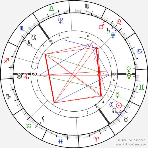 Robin Heath tema natale, oroscopo, Robin Heath oroscopi gratuiti, astrologia