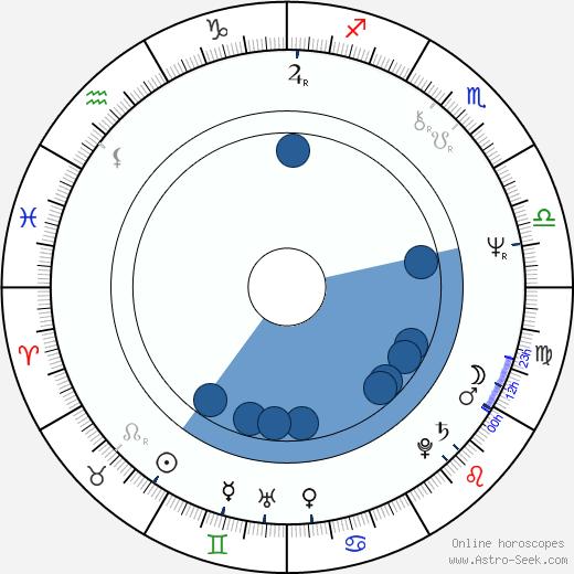 Ron Bath wikipedia, horoscope, astrology, instagram