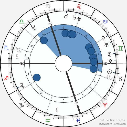 Rosanna Benzi wikipedia, horoscope, astrology, instagram