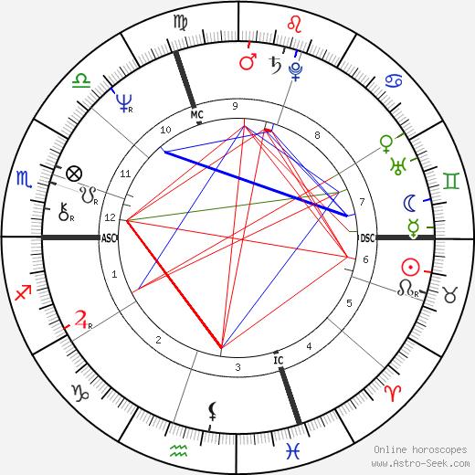 Rosanna Benzi tema natale, oroscopo, Rosanna Benzi oroscopi gratuiti, astrologia