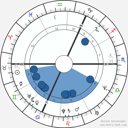 Steve Winwood wikipedia, horoscope, astrology, instagram