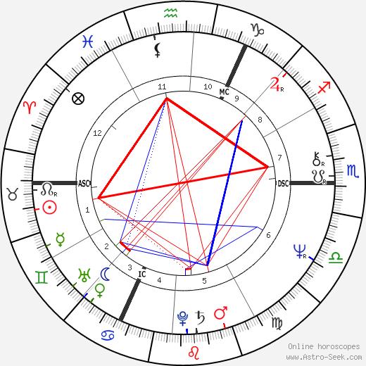 Steve Winwood tema natale, oroscopo, Steve Winwood oroscopi gratuiti, astrologia