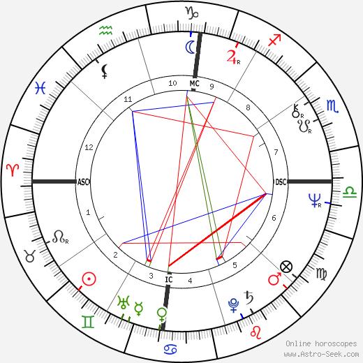Стиви Никс Stevie Nicks день рождения гороскоп, Stevie Nicks Натальная карта онлайн