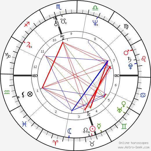 Сьюзан Аткинс Susan Atkins день рождения гороскоп, Susan Atkins Натальная карта онлайн