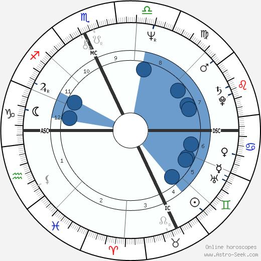 Susan Biancardi wikipedia, horoscope, astrology, instagram