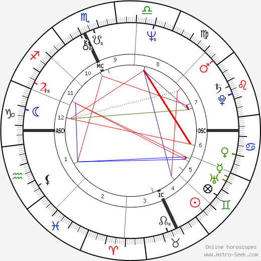 Susan Biancardi tema natale, oroscopo, Susan Biancardi oroscopi gratuiti, astrologia