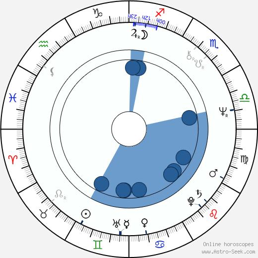 Světlana Proskurina wikipedia, horoscope, astrology, instagram
