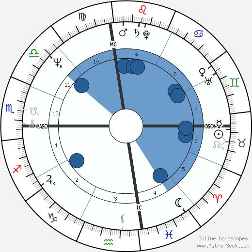 Tanya Falan Welk-Roberts wikipedia, horoscope, astrology, instagram