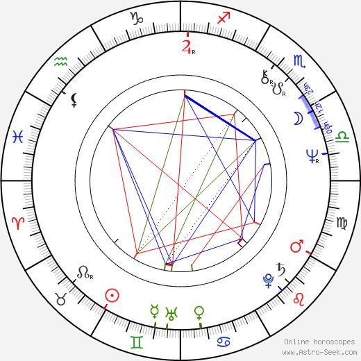 Тэссё Гэнда Tesshô Genda день рождения гороскоп, Tesshô Genda Натальная карта онлайн