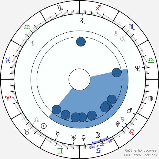Thomas Wise wikipedia, horoscope, astrology, instagram