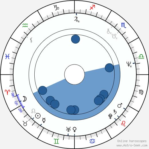 Veli-Pekka Lehto wikipedia, horoscope, astrology, instagram