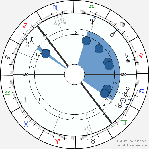 Alan Longmuir wikipedia, horoscope, astrology, instagram