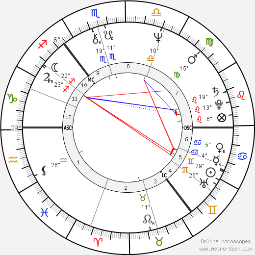 Alan Longmuir birth chart, biography, wikipedia 2020, 2021