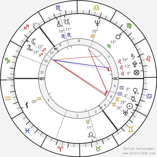 Alan Longmuir birth chart, biography, wikipedia 2019, 2020