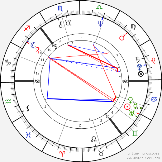 Alan Longmuir birth chart, Alan Longmuir astro natal horoscope, astrology