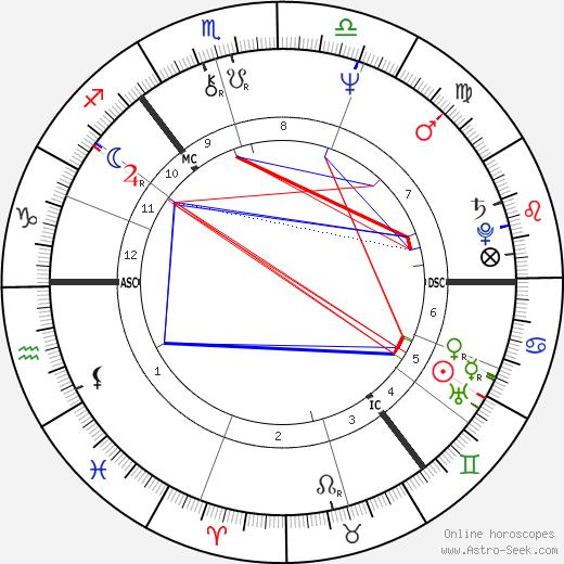 Alan Longmuir день рождения гороскоп, Alan Longmuir Натальная карта онлайн