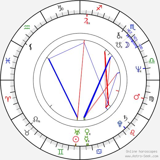 Алпо Сухонен Alpo Suhonen день рождения гороскоп, Alpo Suhonen Натальная карта онлайн