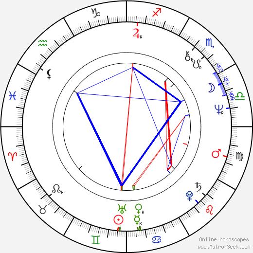 Бьорн Сундквист Bjørn Sundquist день рождения гороскоп, Bjørn Sundquist Натальная карта онлайн
