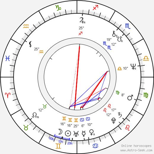 Boris Kvašněv birth chart, biography, wikipedia 2018, 2019