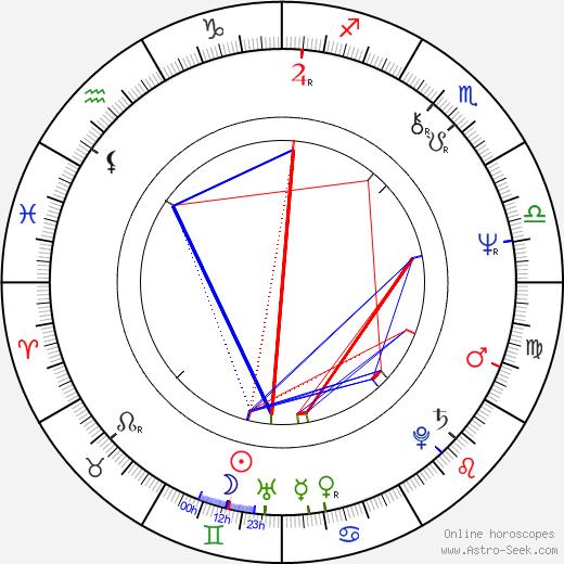 Boris Kvašněv astro natal birth chart, Boris Kvašněv horoscope, astrology
