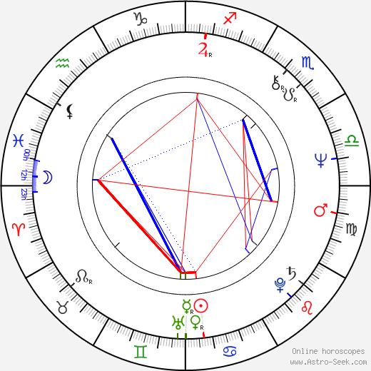 Chris DeRose birth chart, Chris DeRose astro natal horoscope, astrology