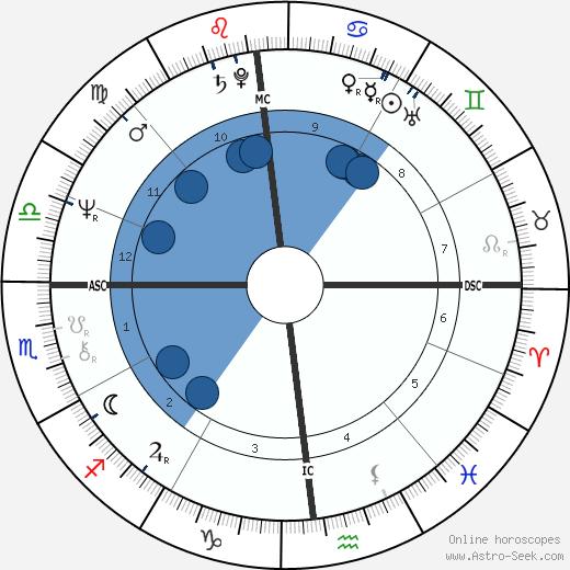 Daniel Herrero wikipedia, horoscope, astrology, instagram