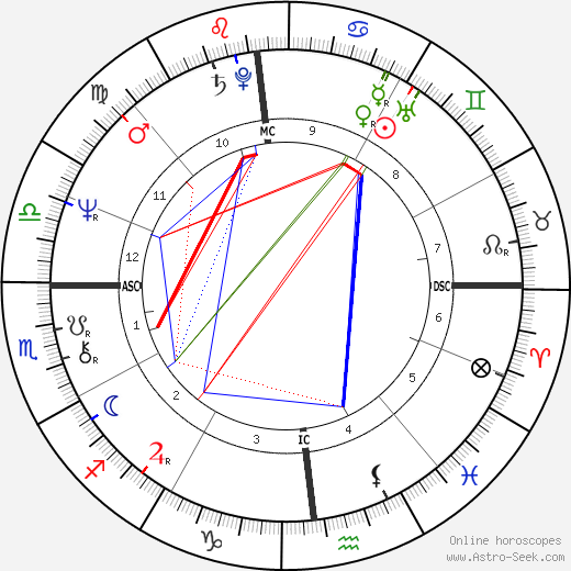 Daniel Herrero день рождения гороскоп, Daniel Herrero Натальная карта онлайн