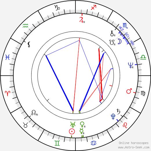 David Joss Buckley birth chart, David Joss Buckley astro natal horoscope, astrology