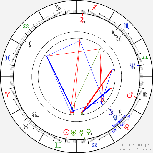 David Kafka birth chart, David Kafka astro natal horoscope, astrology