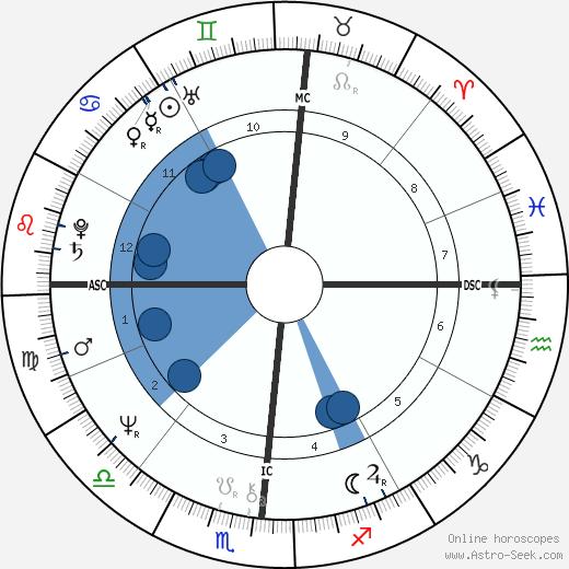 Diana Mara Henry wikipedia, horoscope, astrology, instagram