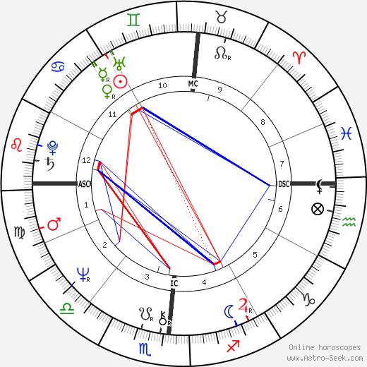 Diana Mara Henry день рождения гороскоп, Diana Mara Henry Натальная карта онлайн
