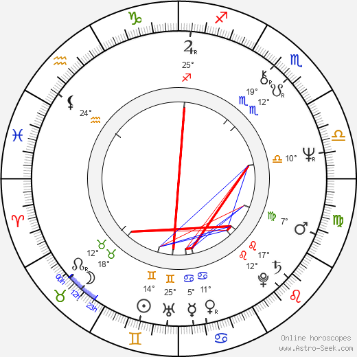 Eduard Vítek birth chart, biography, wikipedia 2018, 2019