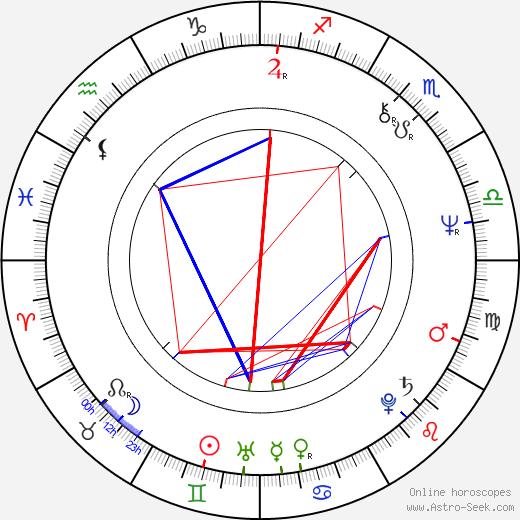 Eduard Vítek astro natal birth chart, Eduard Vítek horoscope, astrology