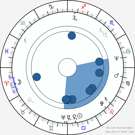 Elena Strupková wikipedia, horoscope, astrology, instagram