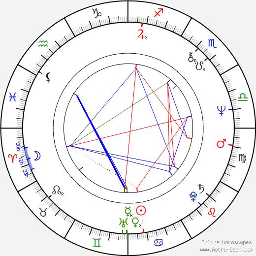 Elena Strupková astro natal birth chart, Elena Strupková horoscope, astrology