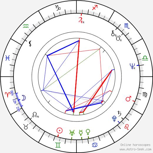 Evelyne Buyle birth chart, Evelyne Buyle astro natal horoscope, astrology