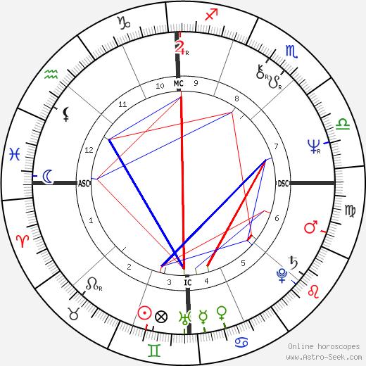 Francesco Prudentino tema natale, oroscopo, Francesco Prudentino oroscopi gratuiti, astrologia