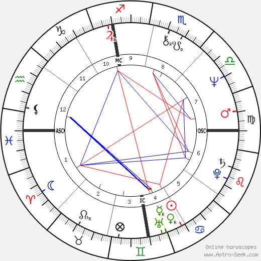 Fred Grandy день рождения гороскоп, Fred Grandy Натальная карта онлайн