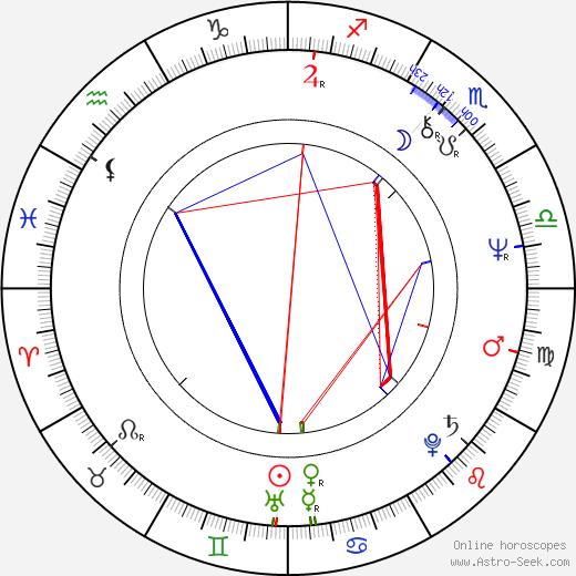 Grzegorz Herominski birth chart, Grzegorz Herominski astro natal horoscope, astrology