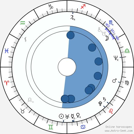 Hrafn Gunnlaugsson wikipedia, horoscope, astrology, instagram
