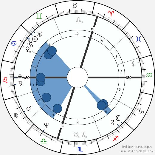 Ian McEwan wikipedia, horoscope, astrology, instagram