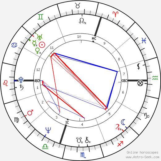 Ian McEwan tema natale, oroscopo, Ian McEwan oroscopi gratuiti, astrologia