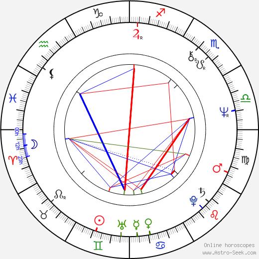 Igor Voznesensky birth chart, Igor Voznesensky astro natal horoscope, astrology