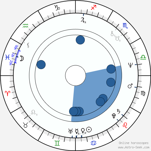 Ioan Carmazan wikipedia, horoscope, astrology, instagram