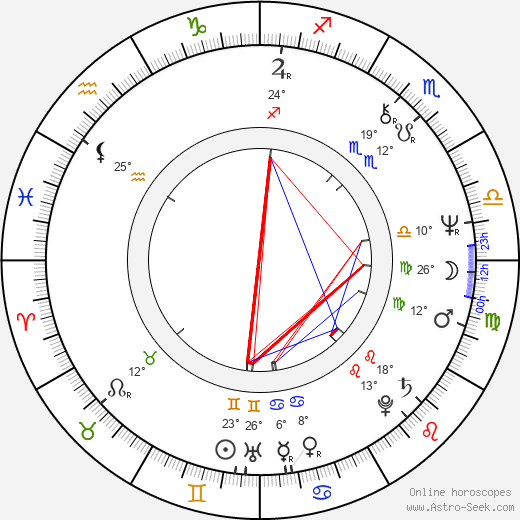 Ján Kožuch birth chart, biography, wikipedia 2019, 2020
