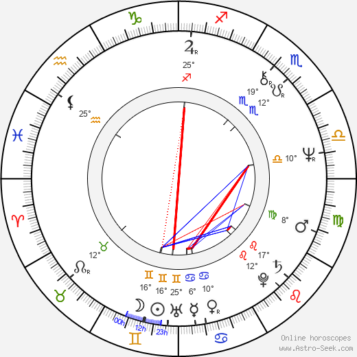 Jim Walton birth chart, biography, wikipedia 2019, 2020