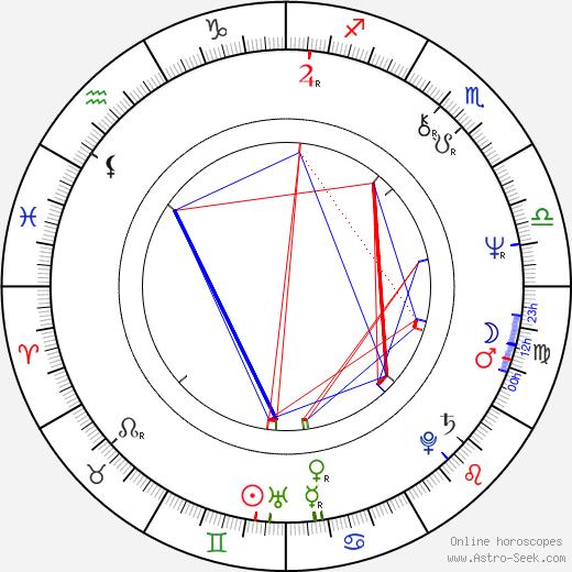 Джо Рот Joe Roth день рождения гороскоп, Joe Roth Натальная карта онлайн